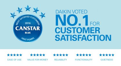 Daikin No.1 Customer Satisfaction